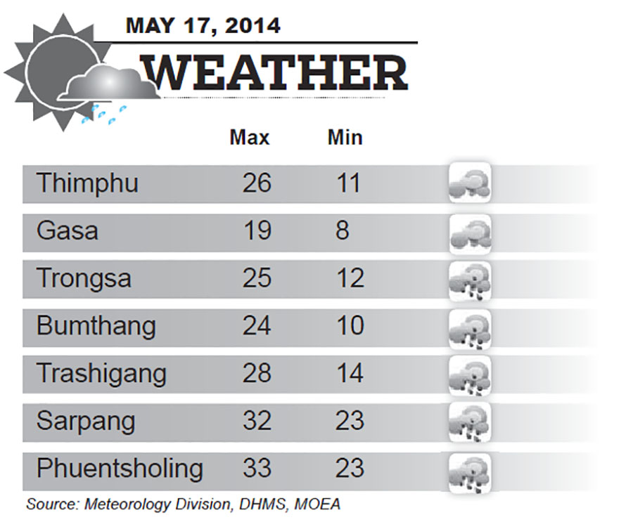Bhutan Weather for May 17 2014