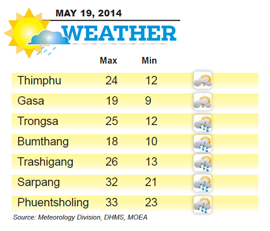 Bhutan Weather for May 19 2014