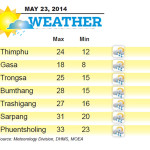 Weather for May 23 2014