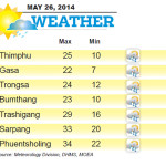Weather for May 26 2014