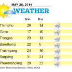 Weather for May 28 2014