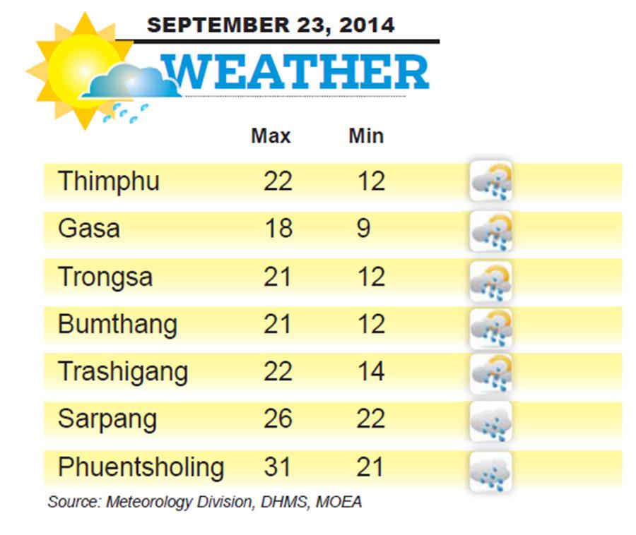 Bhutan Weather for September 23 2014