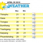 Weather for April 29 2015