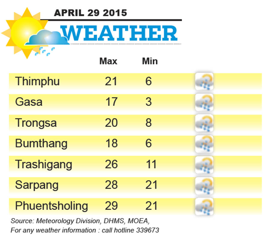 Bhutan Weather for April 29 2015