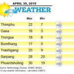 Weather for April 30 2015