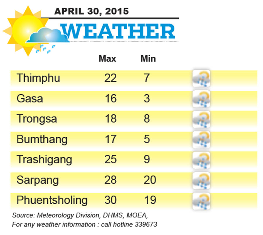 Bhutan Weather for April 30 2015