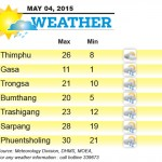 Weather for May 04 2015
