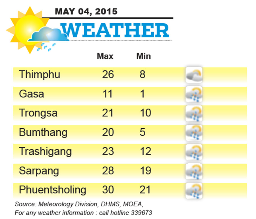 Bhutan Weather for May 04 2015