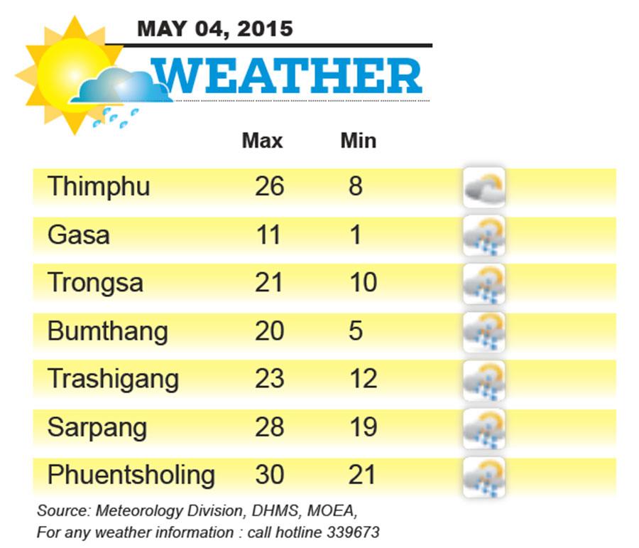 Bhutan Weather for May 04 2015