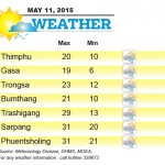 Weather for May 11 2015