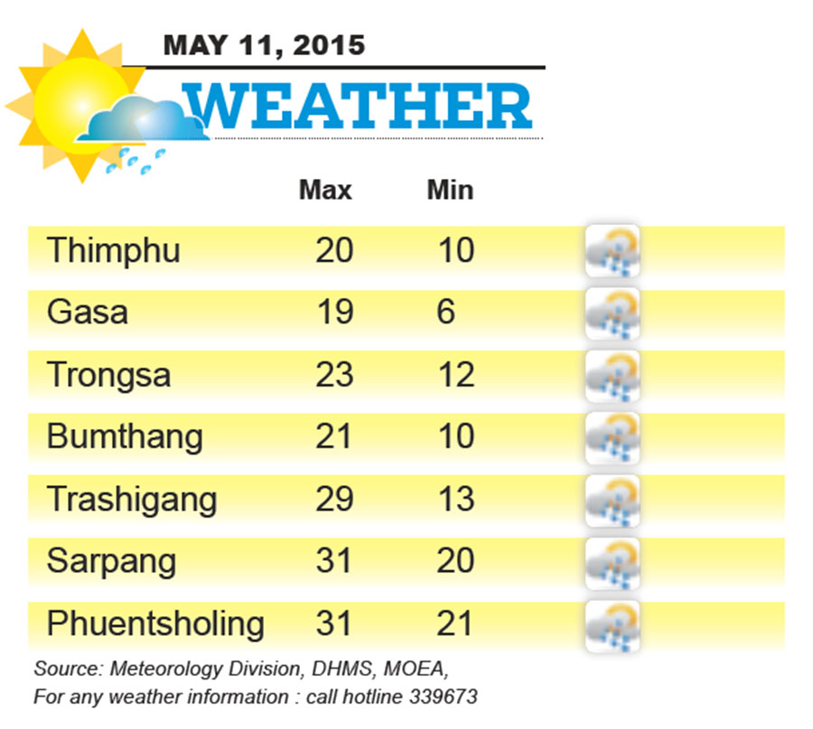 Bhutan Weather for May 11 2015