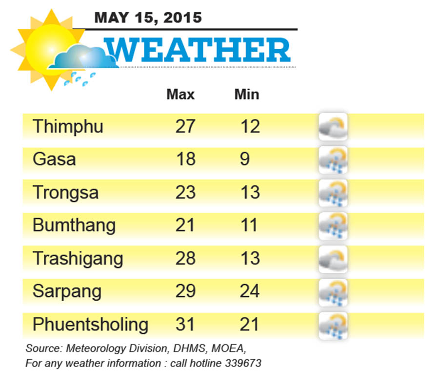 Bhutan Weather for May 15 2015