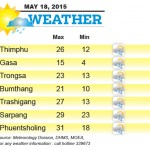 Weather for May 18 2015