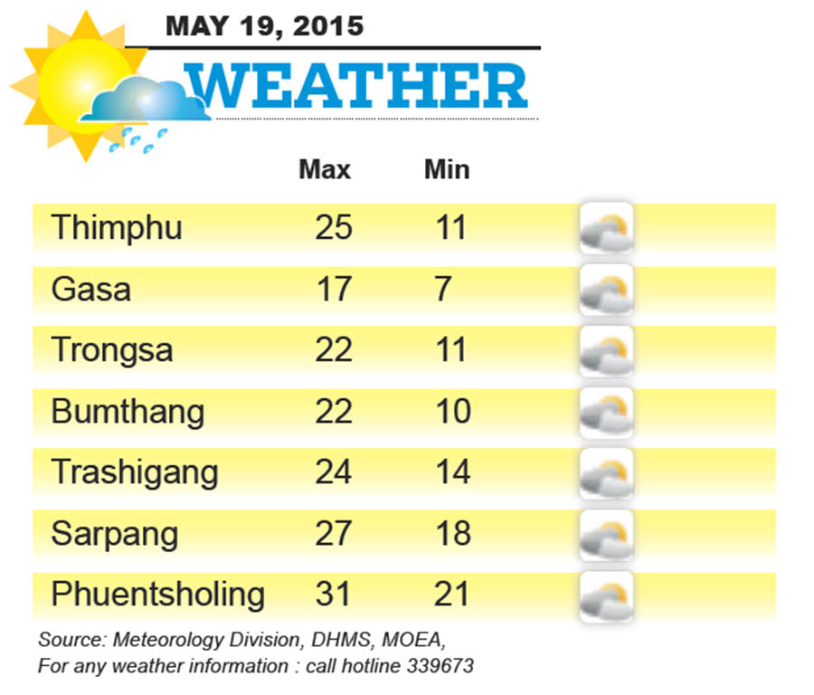 Bhutan Weather for May 19 2015