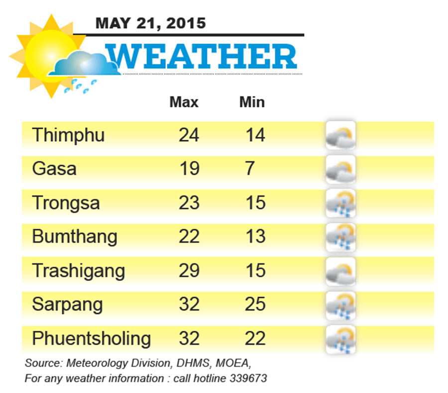 Bhutan Weather for May 21 2015
