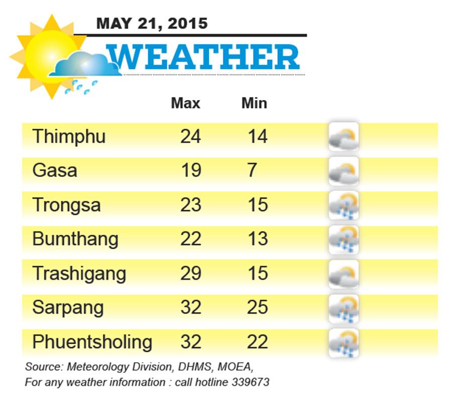 Bhutan Weather for May 21 2015